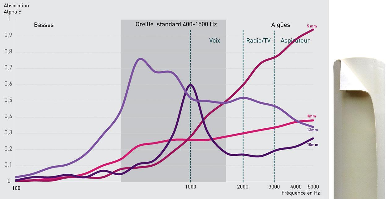 Découvrez les performances de SempaTap en absorption acoustique pour basses, moyennes et hautes fréquences (en Hertz/Hz).