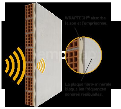 SempaPhon ISO fonctionne sur le principe MRM (Masse Ressort Masse) et offre une isolation phonique performante grâce à la mousse latex Wraptech.