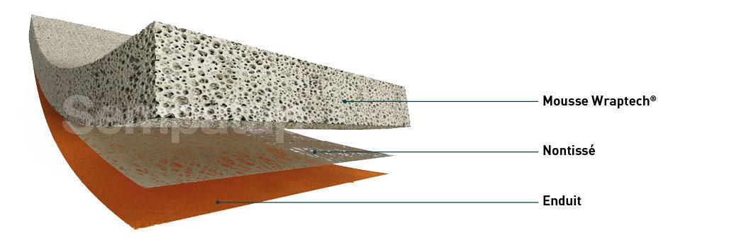 Enduction de mousse Wraptech sur tissé ou nontissé + enduit ou film adhésif