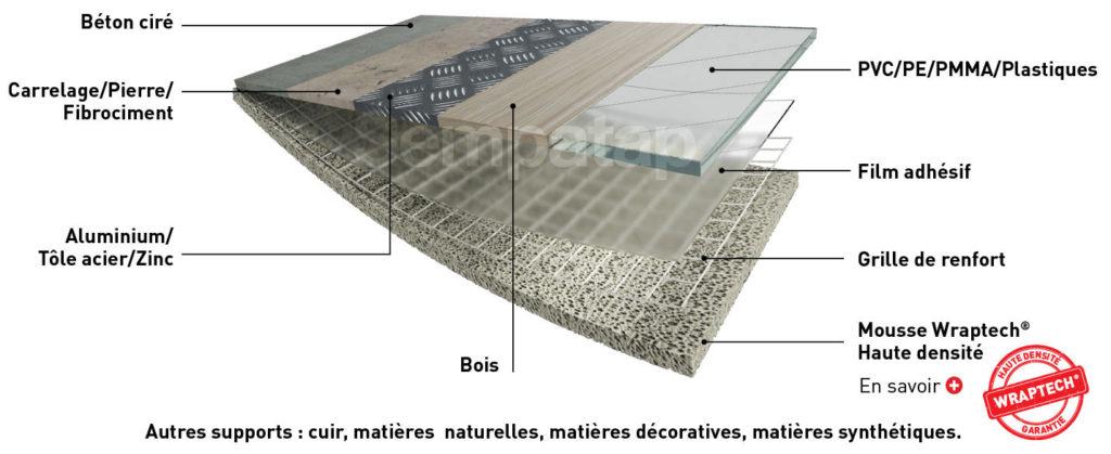 Les solutions techniques de Sempatap sont universelles et s'adaptent à de nombreux supports et matériaux : bois, aluminium, béton, carrelage, PVC, plastique, cuir…