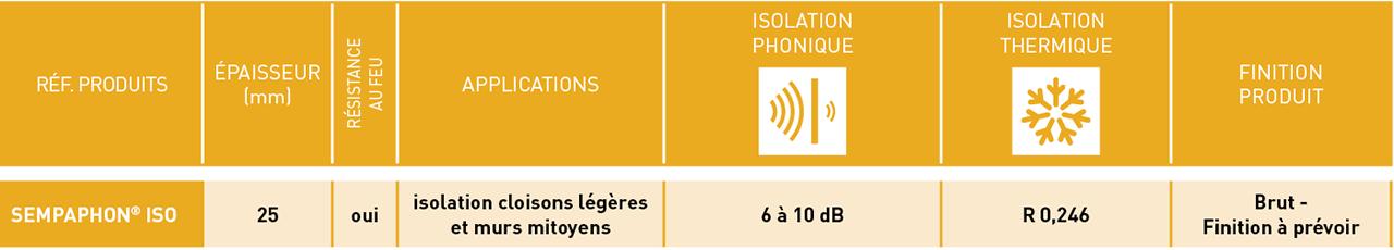 Retrouvez dans ce tableau les principales caractéristiques techniques en isolation phonique et isolation thermique pour SempaPhon ISO.