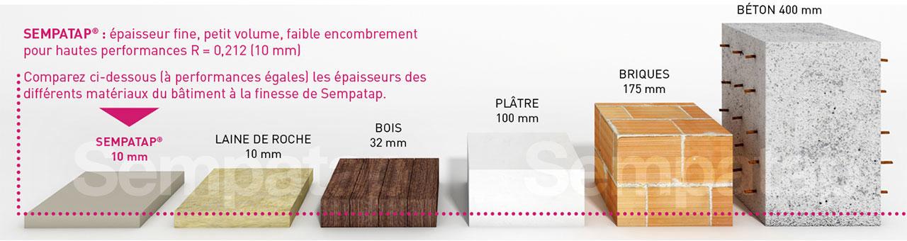 Comparez les performances de SempaTap, isolant fine épaisseur, avec d'autres matériaux du bâtiment.